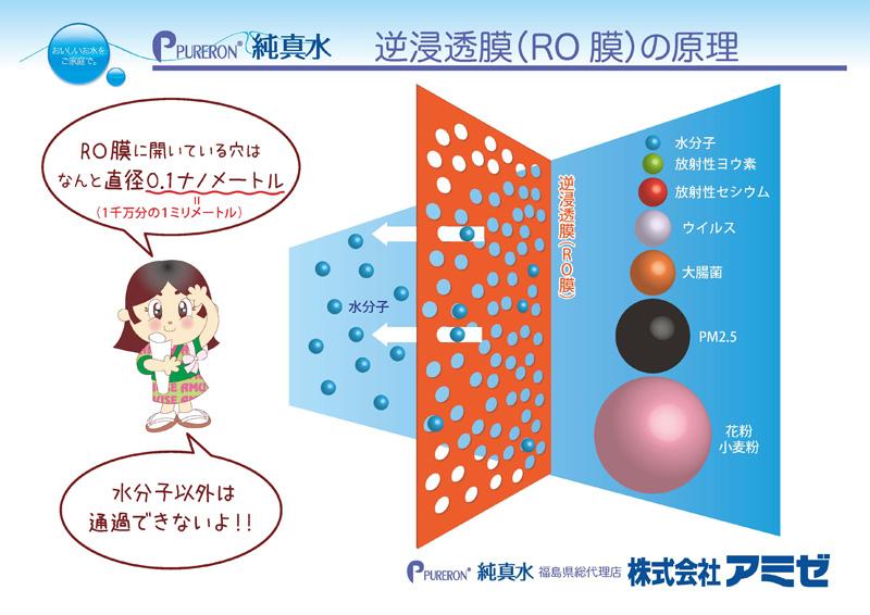逆浸透膜(RO膜)の原理