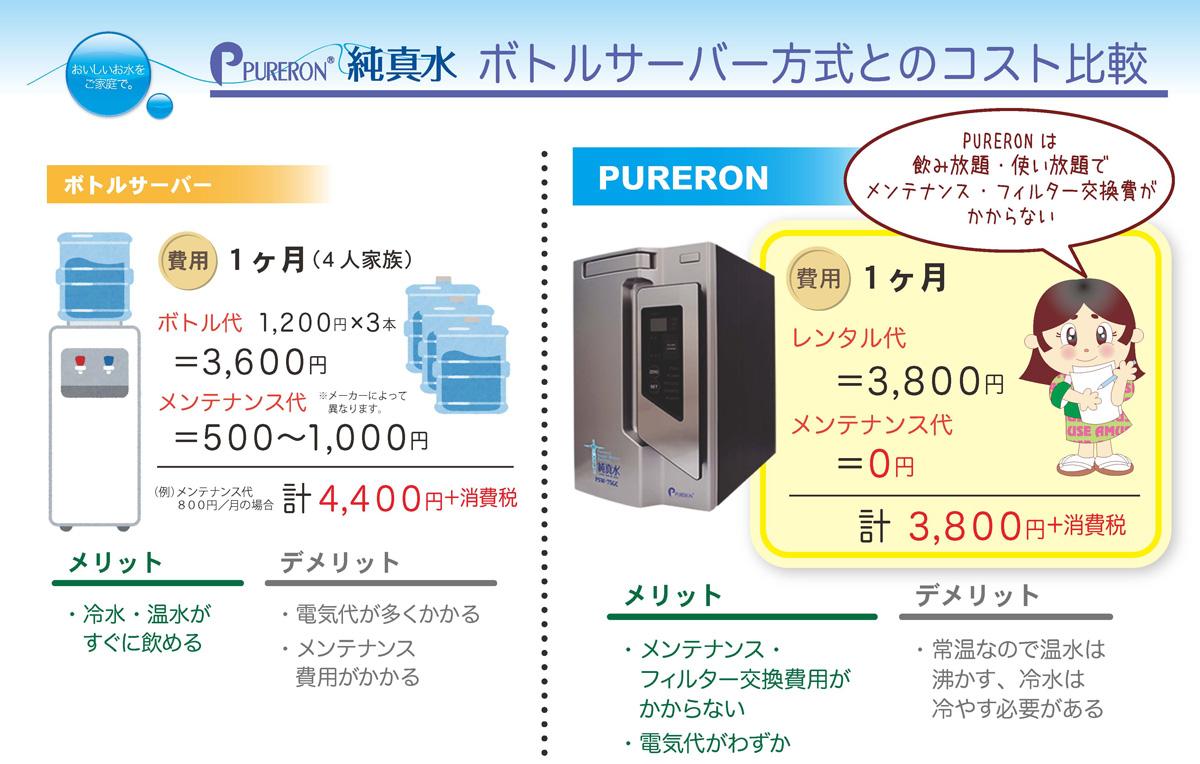 ボトルサーバー方式とのコスト比較